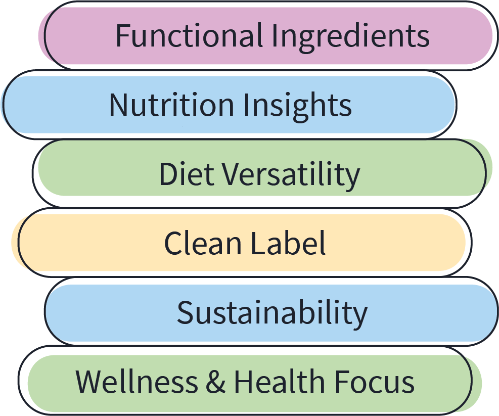 stacked listing of dietary trends