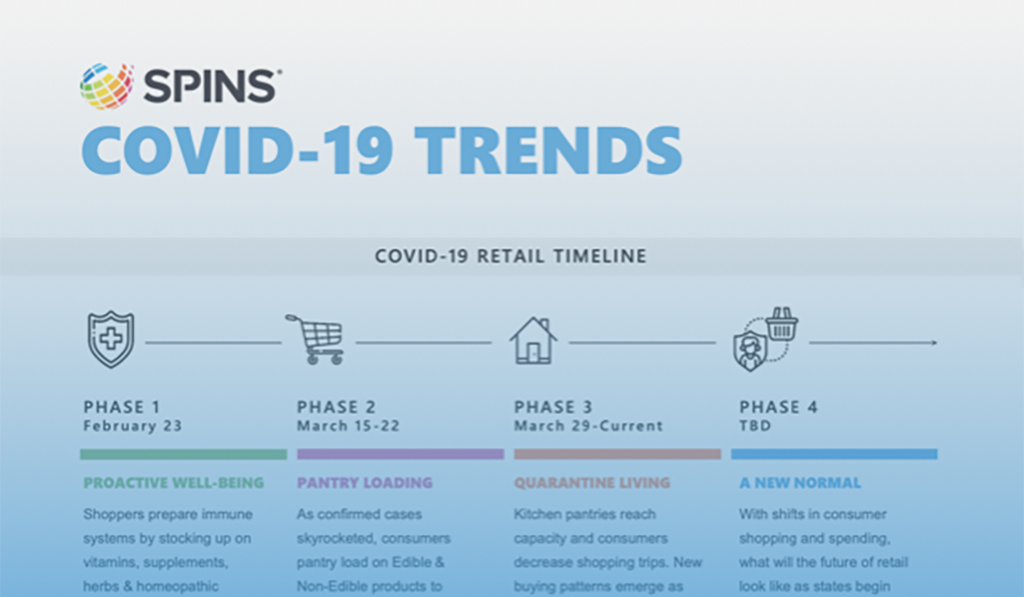 COVID Trends Infographic