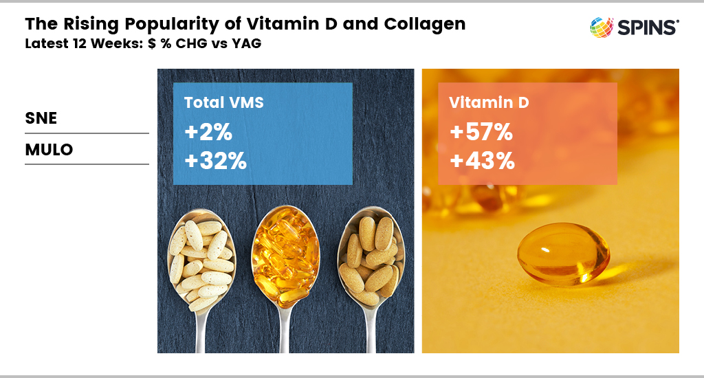 The rising popularity of vitamin D and collagen graphic with statistics