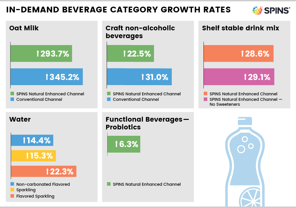 graphic showing five beverage trends