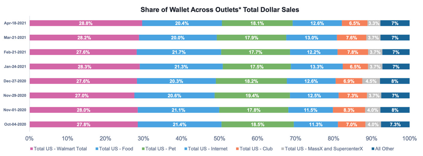 chart displaying share of wallet across pet outlets