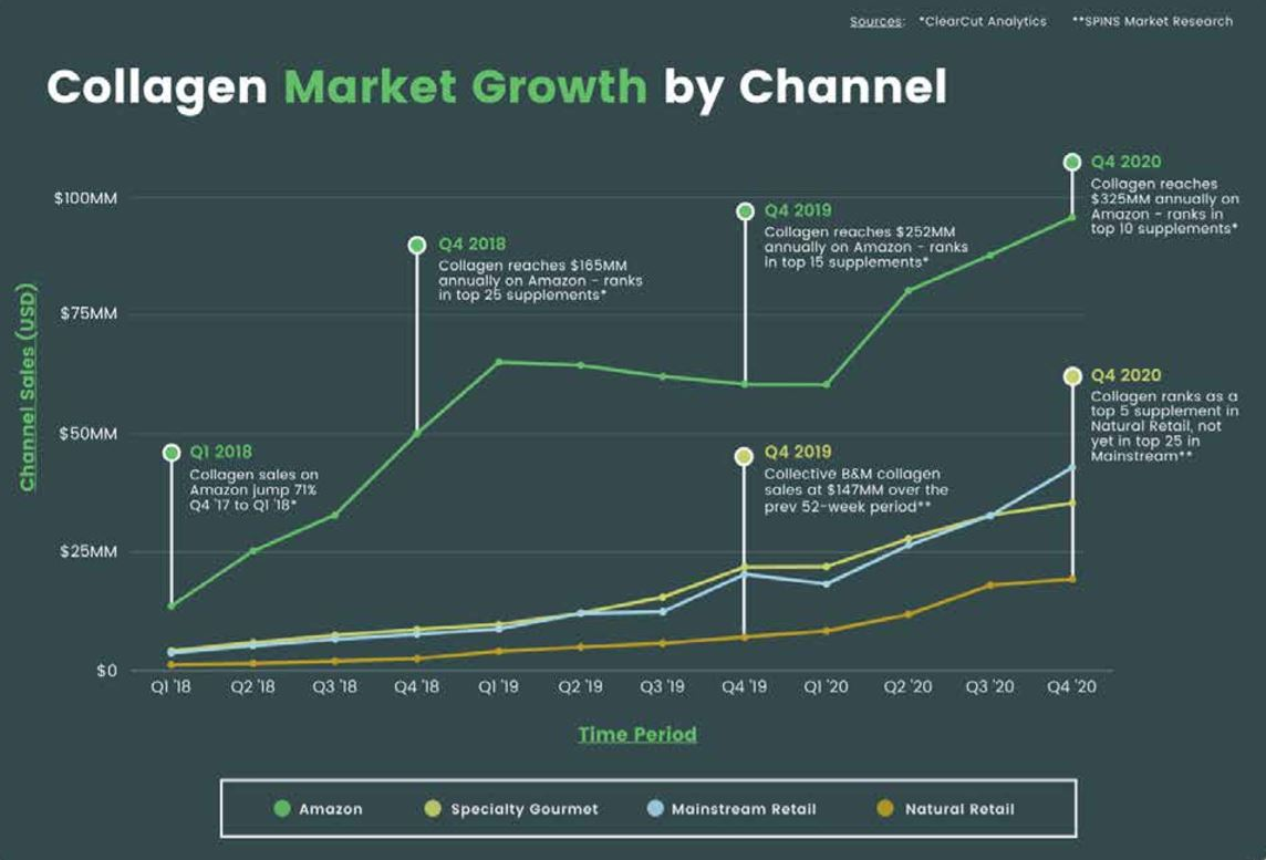 trend graph of collagen market using ClearCut and SPINS data